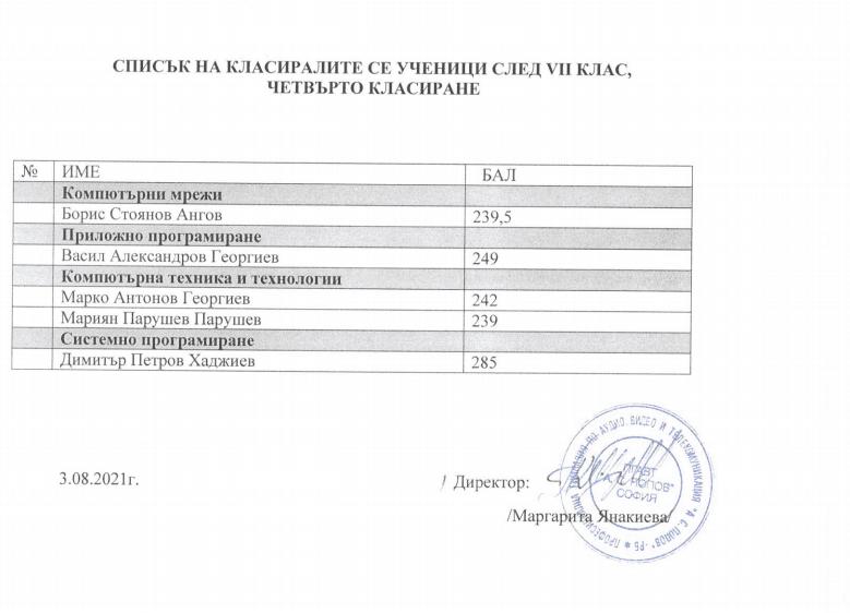 Списък на класиралите се ученици след VII клас, четвърто класиране